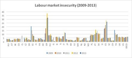 labour_market_insecurity