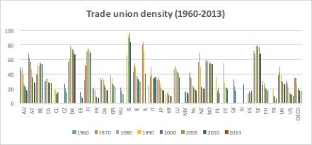 trade_union_density